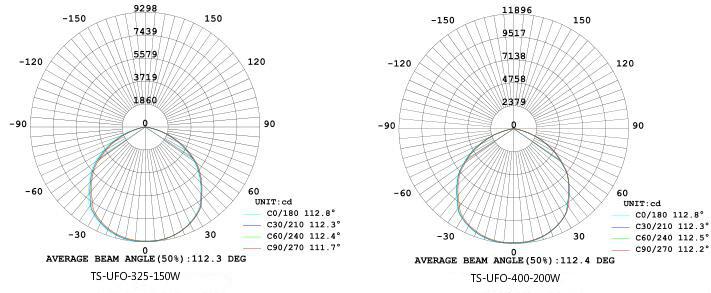 Light Distribution Curve  sc 1 st  TangSong / Professional LED Lighting Manufacturer & TS-UFO-400-200W azcodes.com